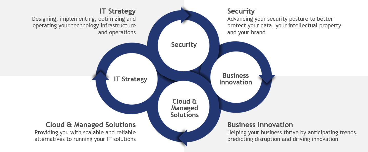 Image Result For Leading Minds Networking Solutions