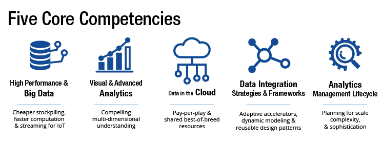 big data strategy Setting Priorities: 5 Key Components for a Successful Big Data ...