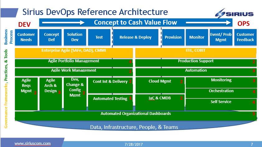 Introducing the Sirius DevOps Reference Architecture ...