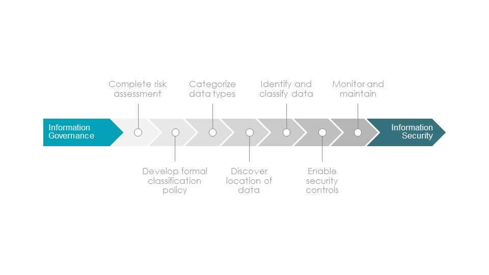 data classification best practices