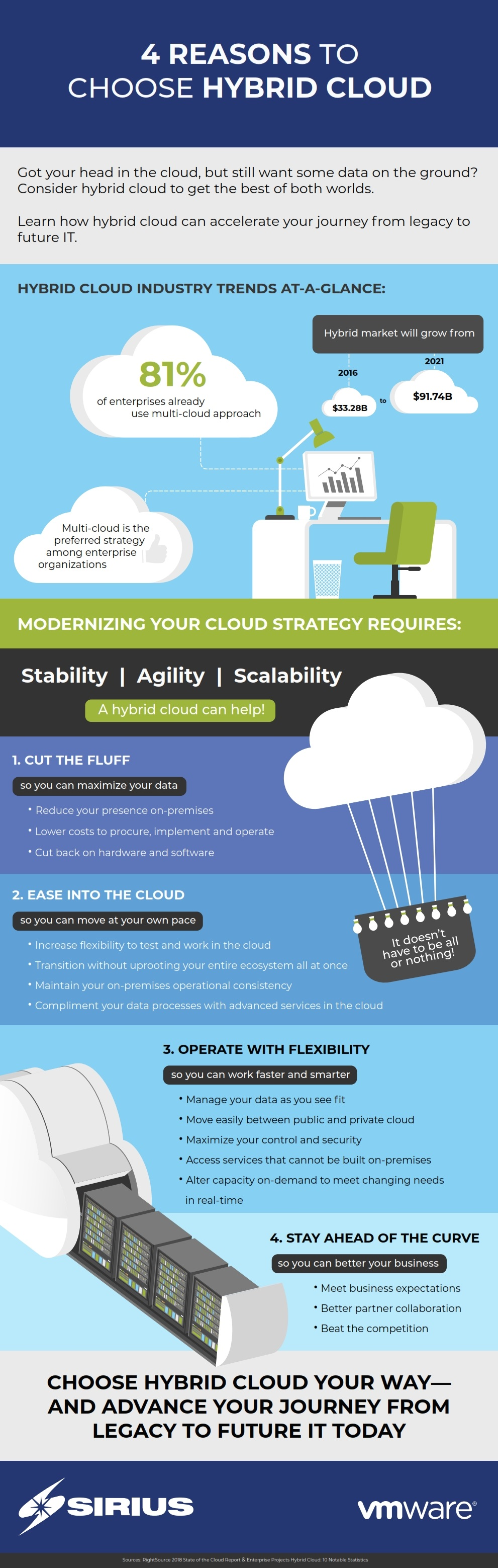 Sirius hybrid cloud infographic
