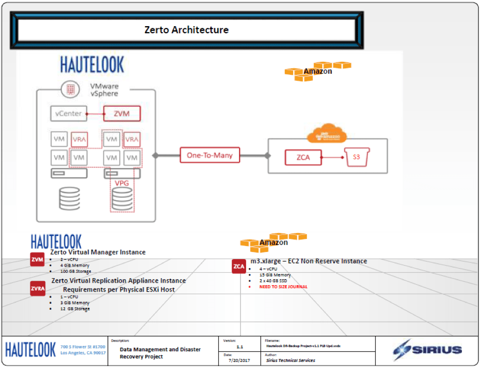 Hautelook AWS Storage solution by Sirius