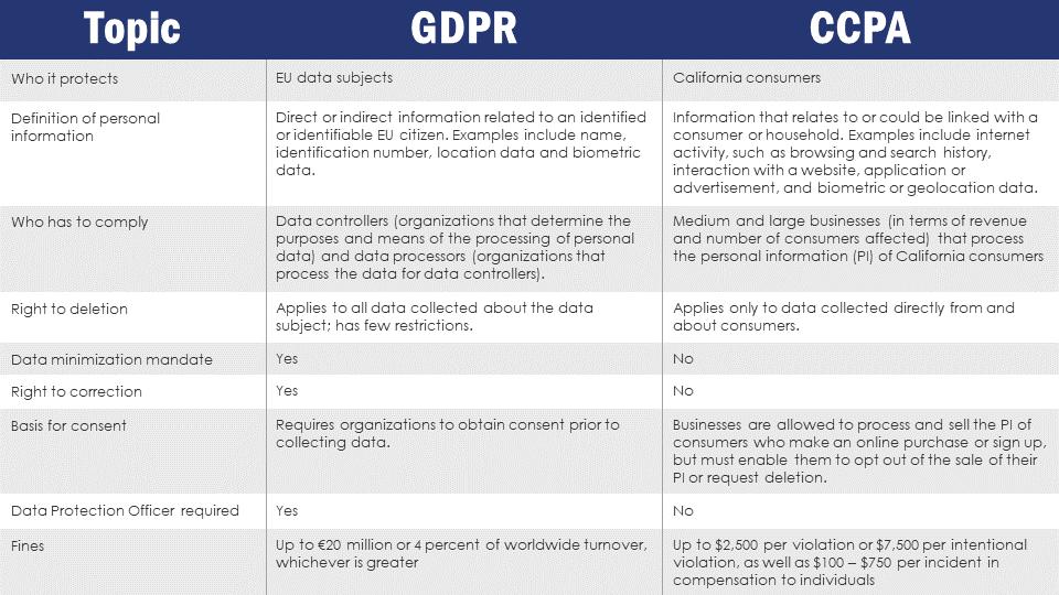 CCPA vs GDPR Chart