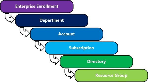 Enterprise Agreement hierarchy