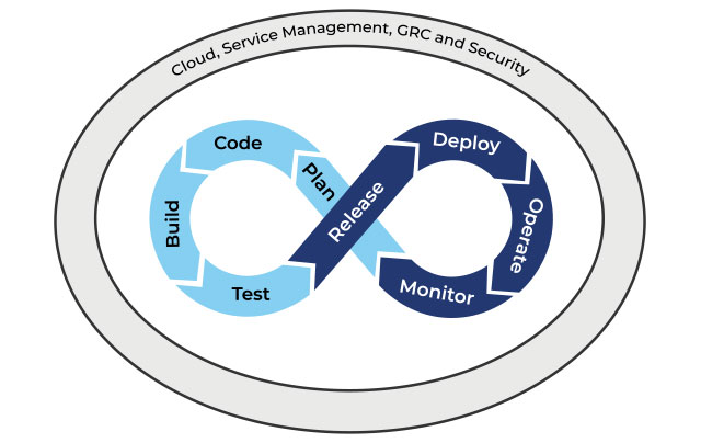 Sirius Agile Software Factory agile software development life cycle