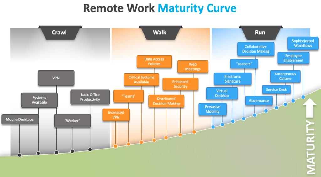 Remote Work Maturity Curve