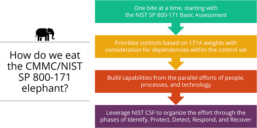 4 steps to beat the CMMC/NIST SP 800-171 certification