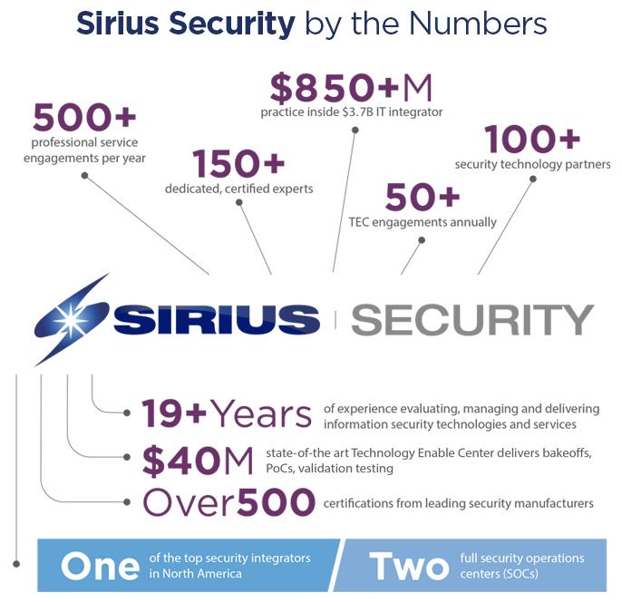 Sirius Security infographic