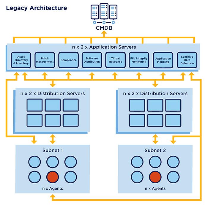 legacy IT architecture diagram - endpoint security gaps