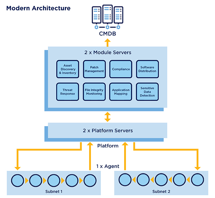 modern architecture diagram demonstrating endpoint security