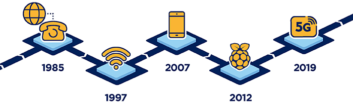 network device speed growth by year