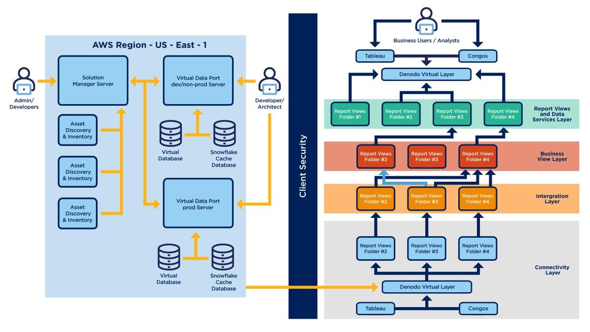 modern data system architecture